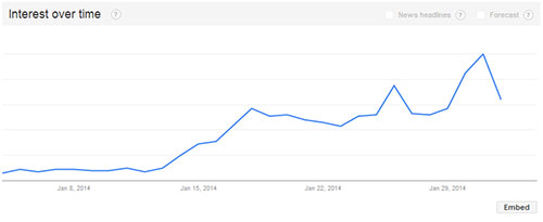 lays google trends